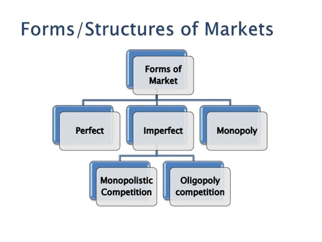 how market structures determine the pricing Get an answer for 'how do market structures determine the pricing decisions of businesses' and find homework help for other economics questions at enotes.